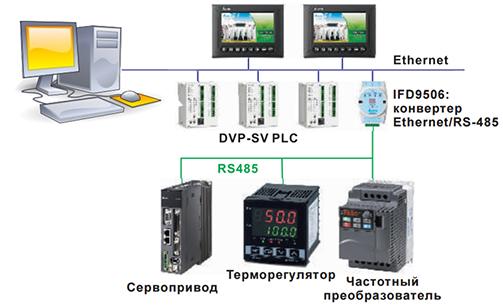 Автоматизация технологических процессов и систем управления.